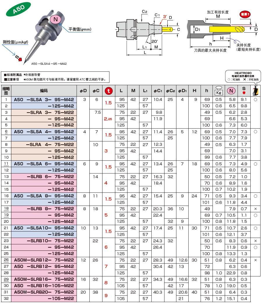 刀柄,日本MST一体式热缩刀柄A50