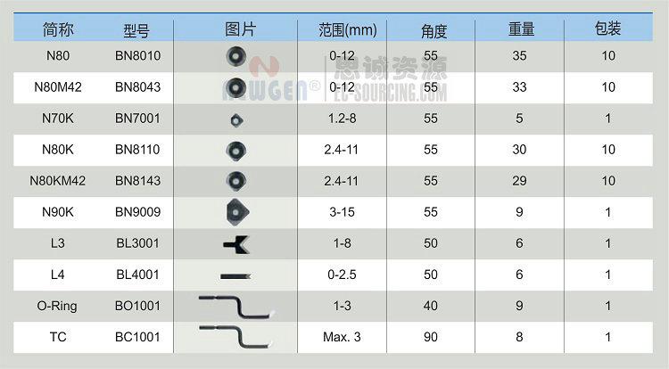 NG3200 诺佳(noga) v型修边器