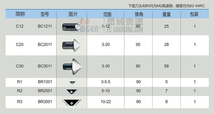 RC2200 诺佳(noga) 大规格翻转式修边器> </p>  <p style=