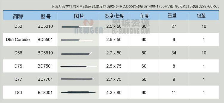 NG3700 bwinapp下载(noga) 迷你刮刀