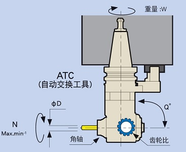 日本MST hsk 90°角度头