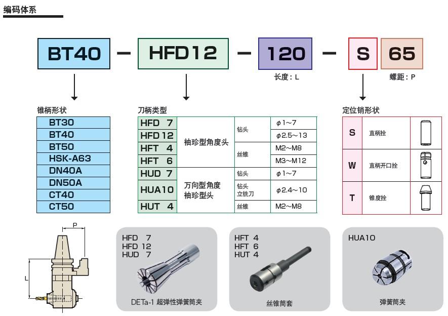日本MST90°袖珍型角度头