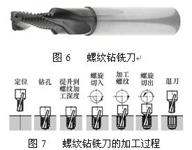 螺纹钻铣刀