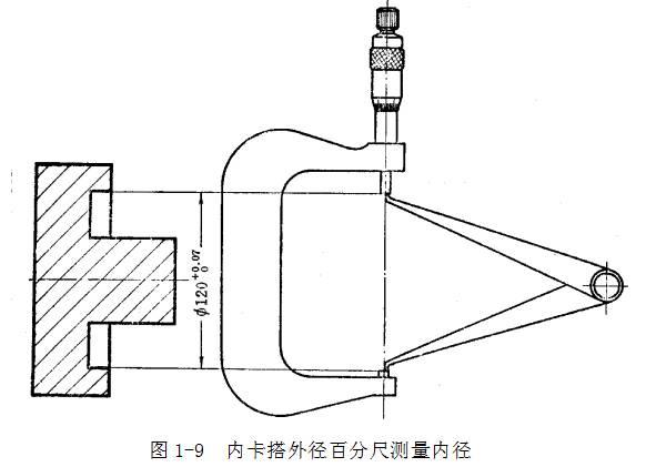 钢直尺、表里卡钳及塞尺的运用方法