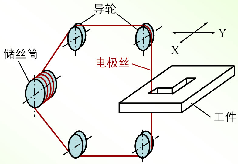 电火花加以工工艺的根本188备用