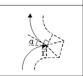 拔出产型:α<90°