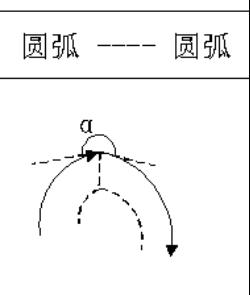 延年更加寿型:180°≤α<360°