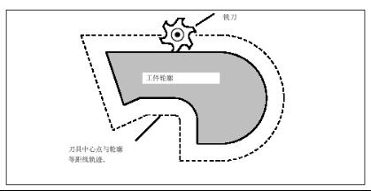 刀具中心点与轮廓等距退轨迹