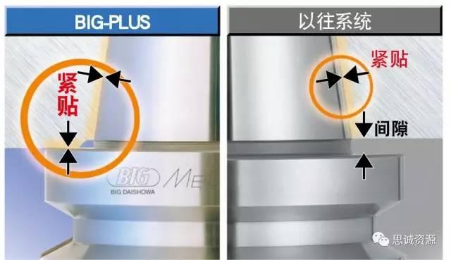BIG-PLUS体系与传统体系对比