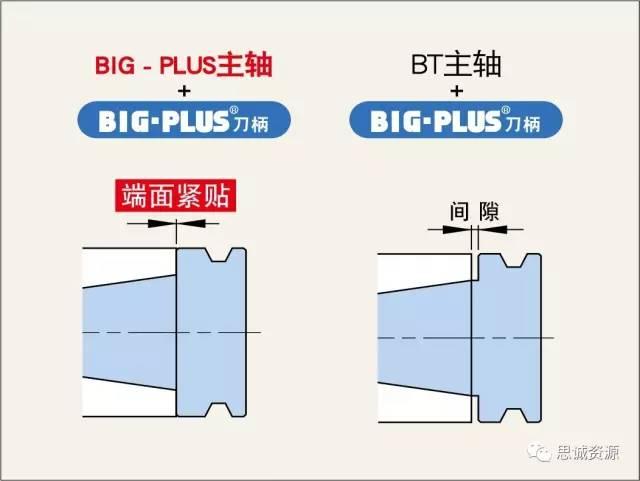 BIG - PLUS刀柄的最强大构成