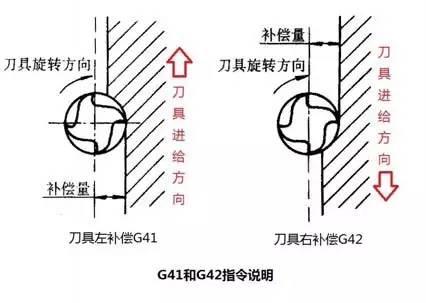 G41与G42半径补养偿说皓