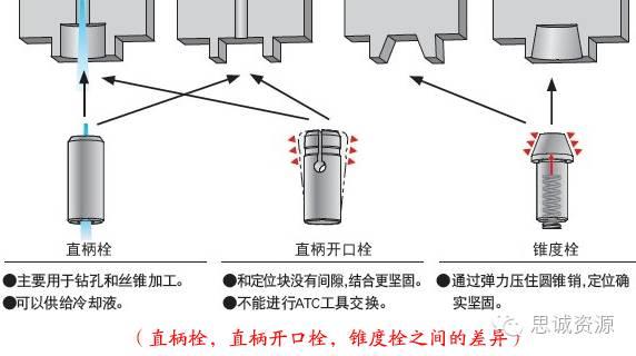 圆孔型,直槽型,锥槽型,锥孔型之间的差异