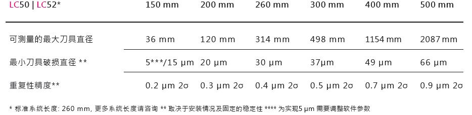 德国波龙BLUM LC50-DIGILOG加工中心激光对刀仪技术参数
