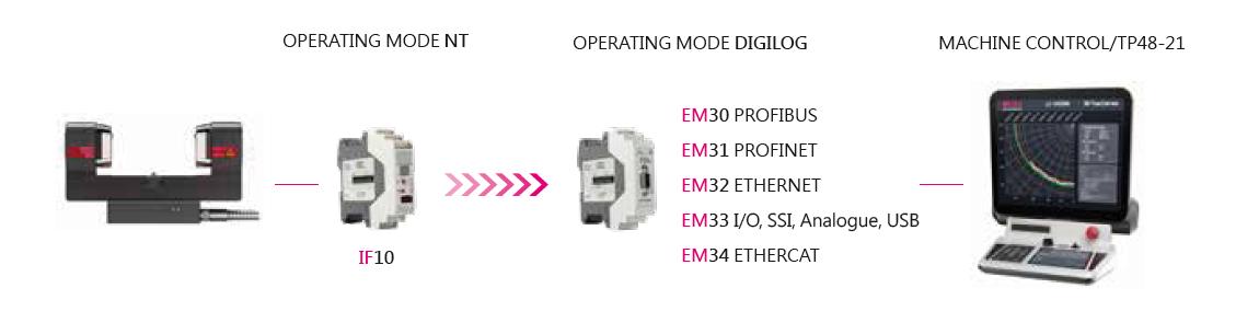 德国波龙blum lc50-digilog加工中心激光对刀仪系统长度