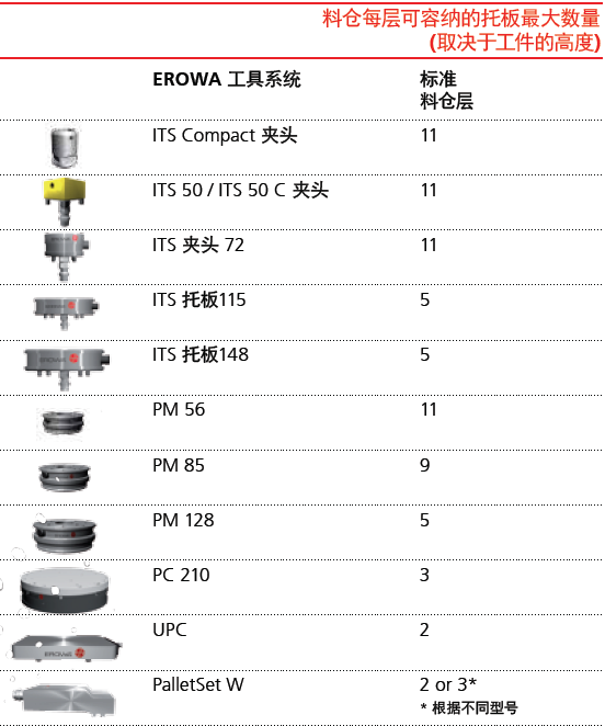 EROWA Robot Compact 80机器人