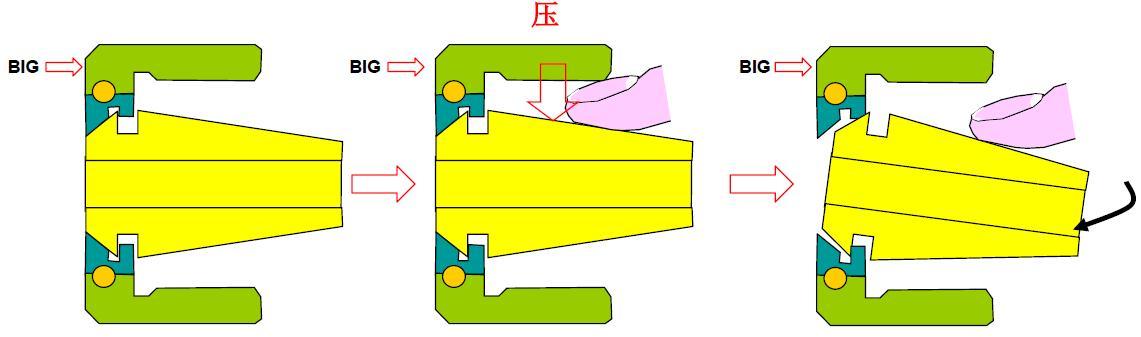 BIG筒夹夹套的正确安装拆卸方法