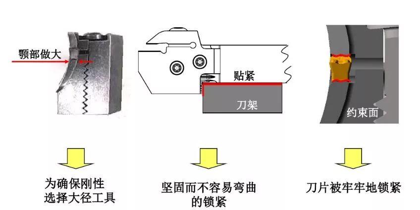 如何解决切槽加工的切屑缠绕、切不断等问题