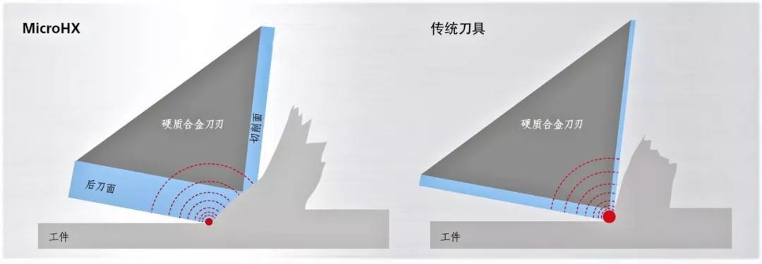 Fraisa microhx高硬模具钢铣削应用
