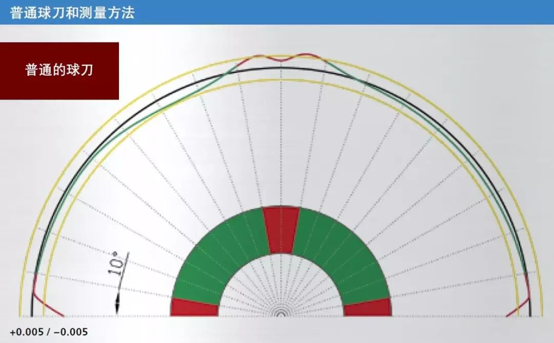 Fraisa佛雷萨石墨材料高精密铣削应用MicrospheroXG & microtoroxg