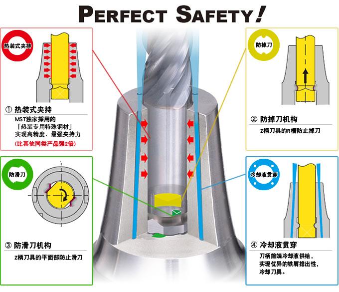 不掉刀,不滑刀的刀柄实现难切削材料的高效率加工