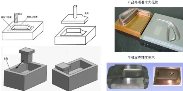 CNC数控编程拆电极技巧教程
