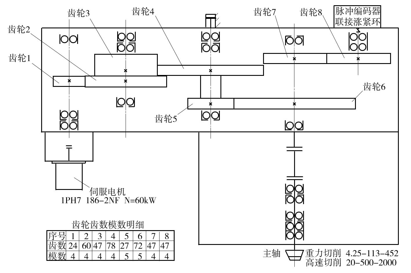 数控龙门铣床主轴定向精度差原因分析及处理