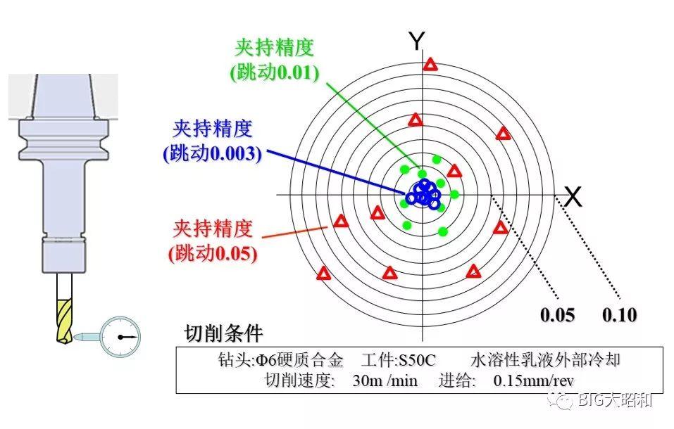 如何提升机械加工的核心竞争力之刀柄篇(上)