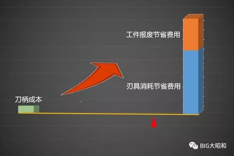 如何提升机械加工的核心竞争力之刀柄篇(下)