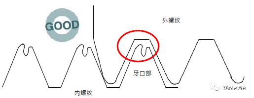 无削丝攻攻牙的特性与过程