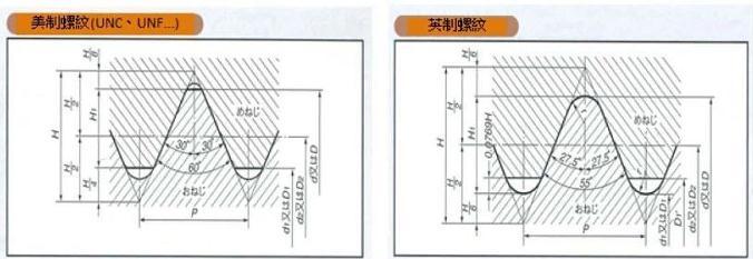 美制螺纹和英制螺纹的区别