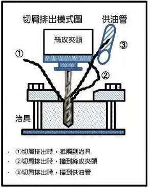 螺旋丝攻攻牙时铁屑缠绕丝攻或夹头上怎么办