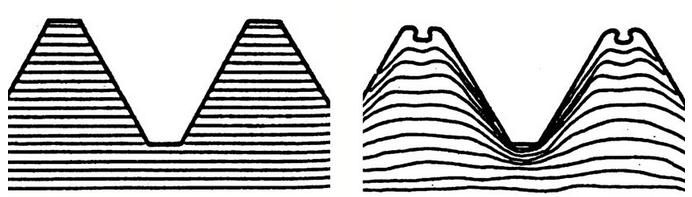 丝锥有哪些分类?