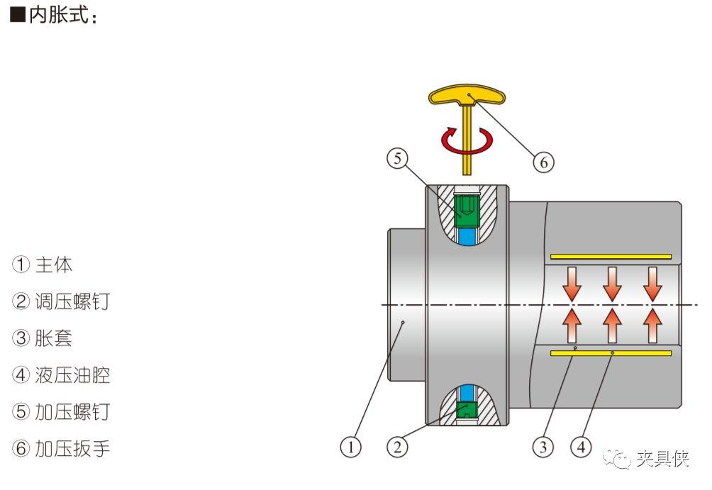 液胀夹具解决薄壁件、齿轮难题
