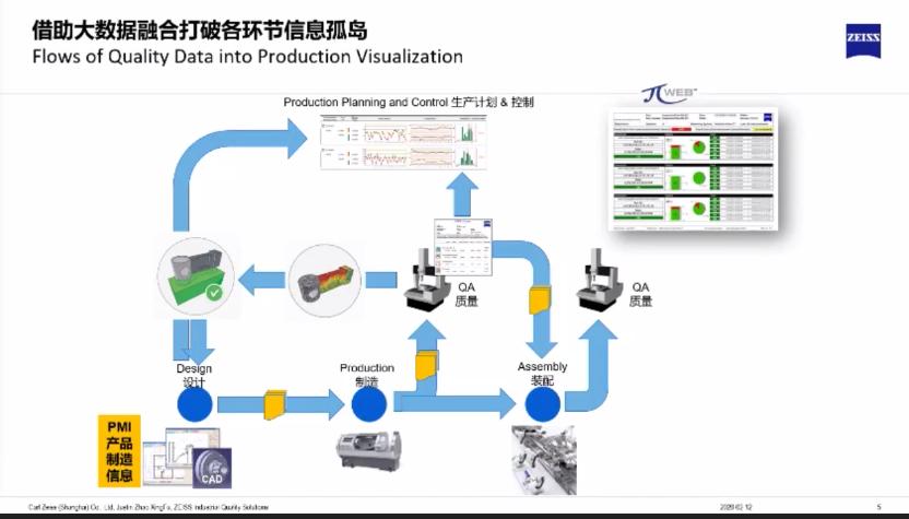 蔡司ZEISS工业4.0与自动化应用及展望