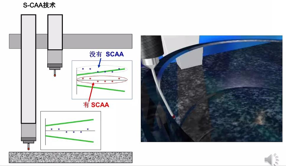 蔡司三坐标放心使用30年保持高精度的秘诀在哪?