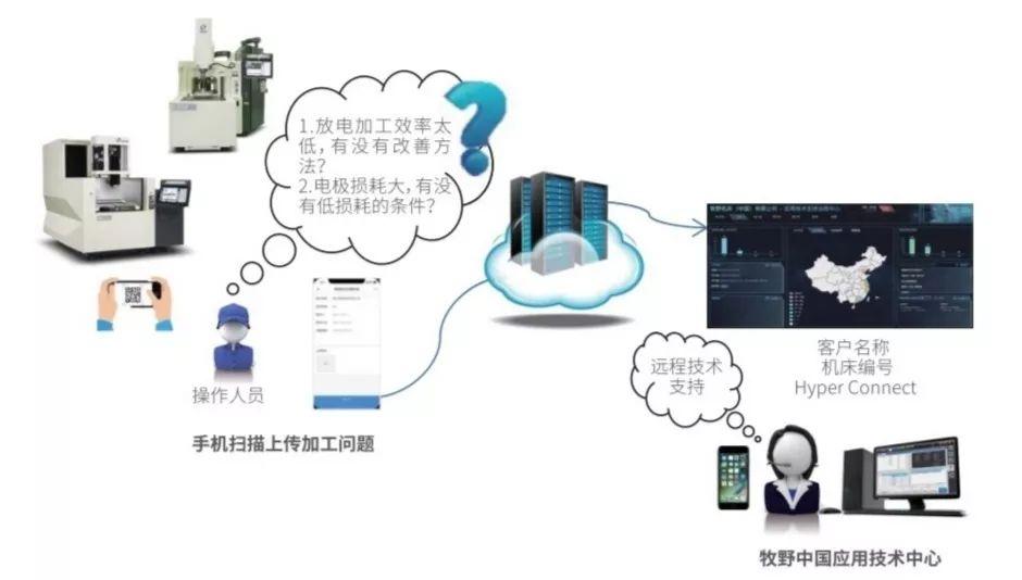 牧野Hyper Connect Advance云平台远程解决机床故障