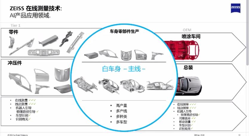 蔡司ZEISS车身测量解决方案
