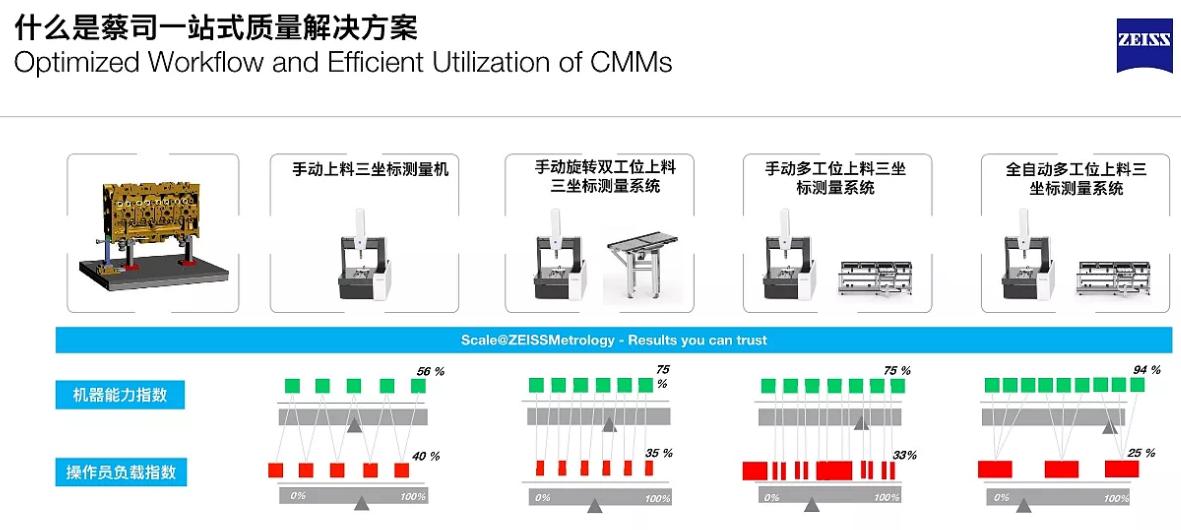 蔡司ZEISS自动化测量解决方案
