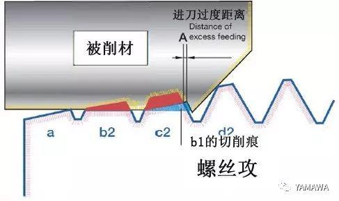 螺纹加工过程中多少会出现内螺纹扩大呢