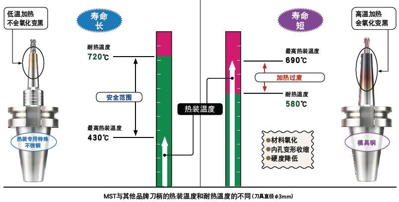 日本MST热装刀柄和其他品牌刀柄有什么区别