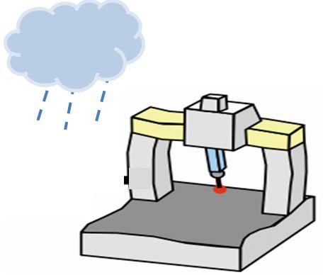 三坐标测量机对使用环境要求