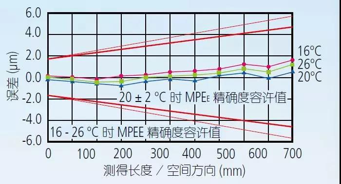 三坐标测量机的环境设置