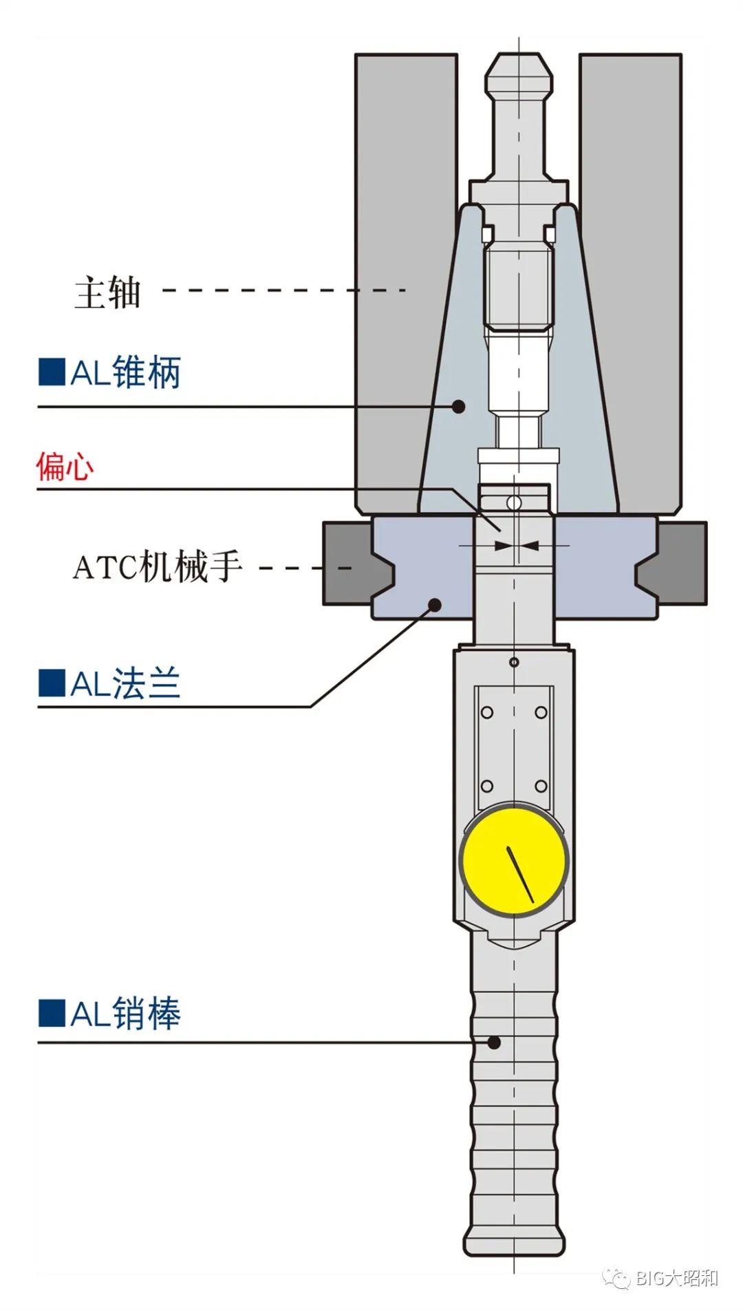 ATC机械手的校正利器