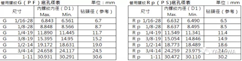 平行管用丝攻G(PF)和Rp(PS)的区别与加工上使用方式