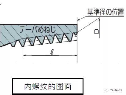 锥管用螺纹PT和R、Rc几种的类别区分
