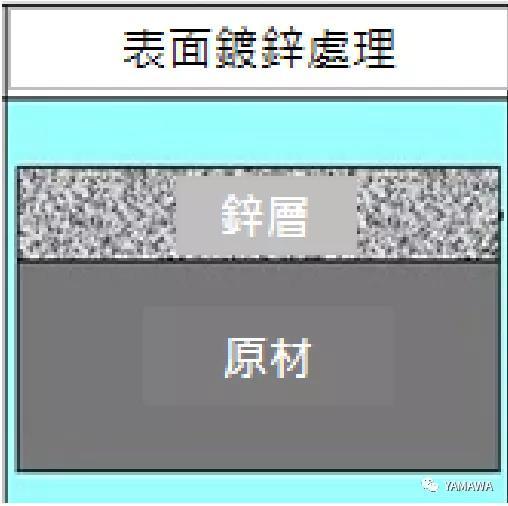 关于加工进行镀层处理的内螺纹丝攻选择与注意事项