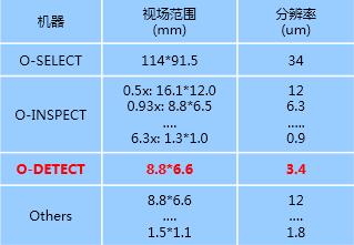 蔡司_ZEISS O-DETECT光学影像投影测量仪