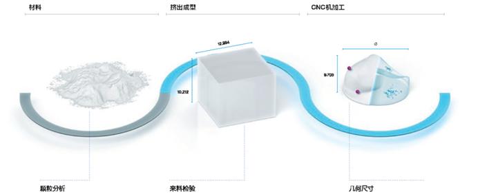 蔡司工业CT为医疗产品质量检测把关