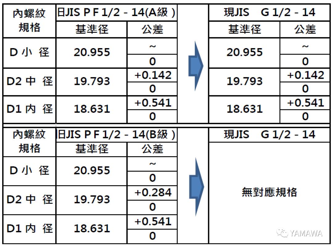 管用PF丝攻和管用G丝攻的2种类型的区别