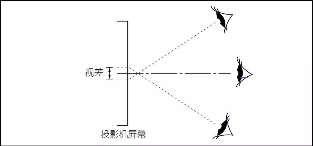 影像投影仪的工作原理